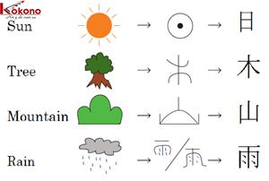 Hướng dẫn tự học tiếng Nhật nhanh và hiệu quả