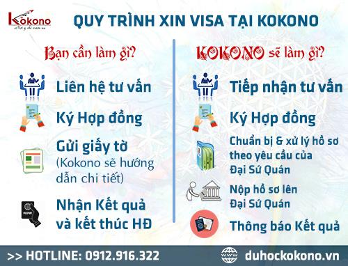 dịch vụ làm visa trọn gói Nhật taijKokonoTrà Vinh